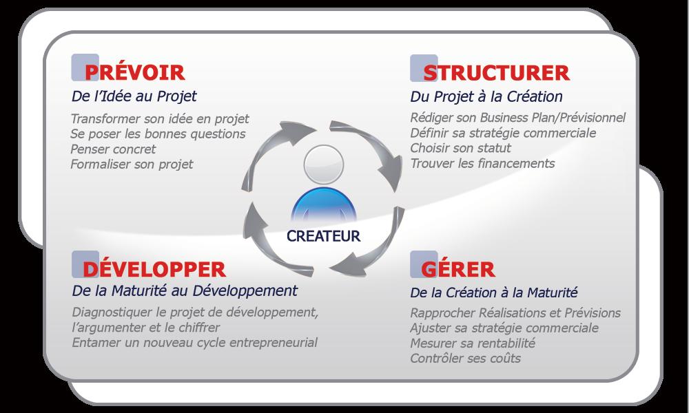 Schema création entreprise - GPS entrepreneur